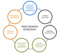 PPC Paid Search Strategy
