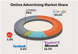 where to advertise online