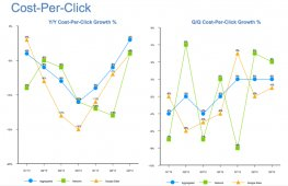 Paid clicks increased 17