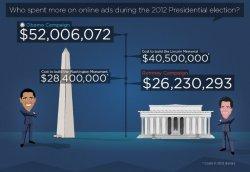 Retargeter obama romney online