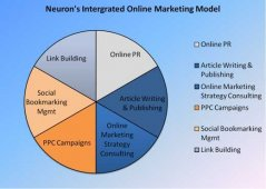 Internet Marketing, Models