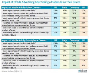 Mobile-ad-effectiveness