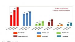 Online Ad Market To Touch Rs