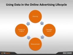 Using Data in the Online