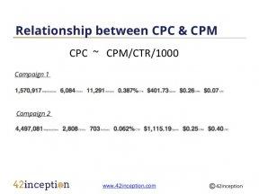 Relationship between CPC & CPM