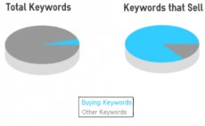 buying keywords with intent