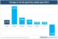 Change in US ad spend by media type