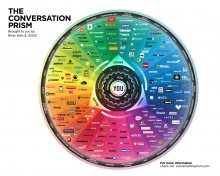 conversation prism - small