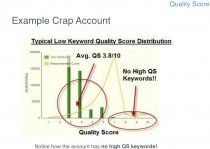 Low Keyword Quality Score Distribution