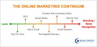 online-marketing-continuum