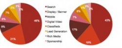 Digital advertising revenue