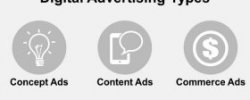 Digital advertising Types