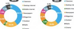Global online Advertising Market