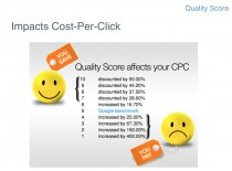 quality score affects your cpc