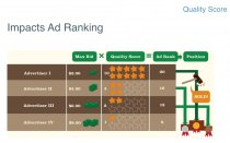 Quality Score Impacts Ad Ranking