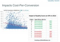 Quality Score Impacts Cost Per Conversion