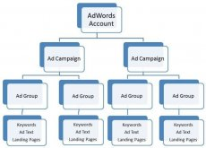 Search engine marketing account structure