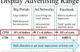 Cost of digital advertising