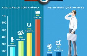 Cost of online Marketing