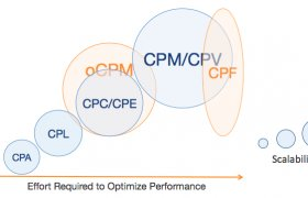 CPM model online advertising