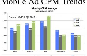 Digital advertising CPM