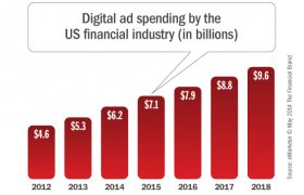 Digital advertising industry