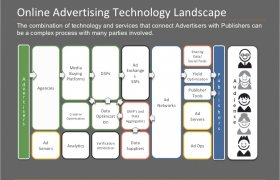 Digital advertising technology