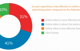 Effectiveness of Internet Advertising