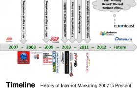 History of Internet Marketing