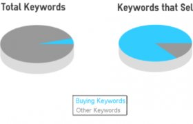 How to Buy keywords?
