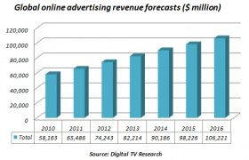 Internet Advertising Costs