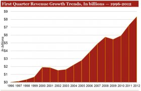 Internet Advertising Revenues