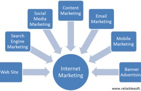 Internet in Marketing