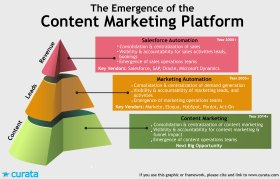 Marketing platforms definition
