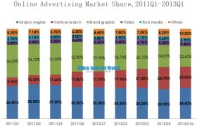 Online Advertising Market share