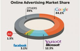 Online Advertising Marketing
