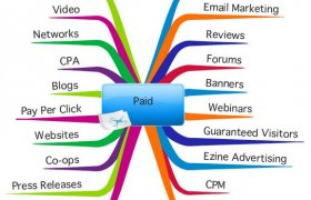 Online advertising Types