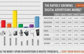 Online advertising VS traditional advertising