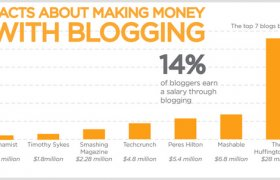 Pay per Click Ads for my blog