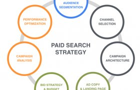PPC Paid Search