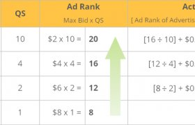 What is Google PPC?